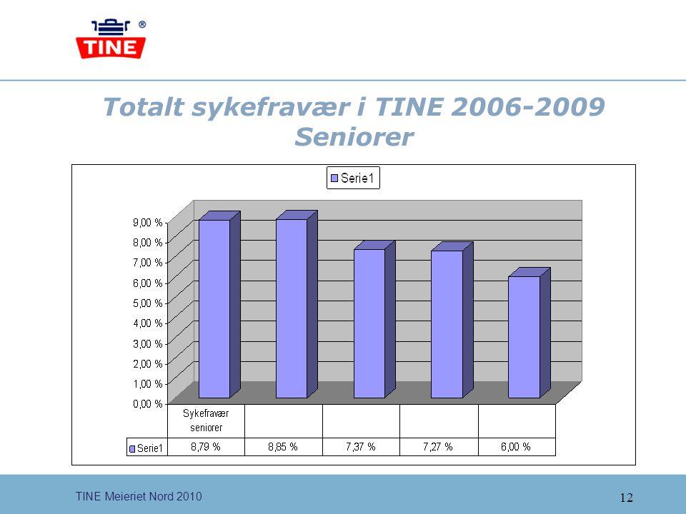 Totalt sykefravær i TINE 2006-2009 Seniorer