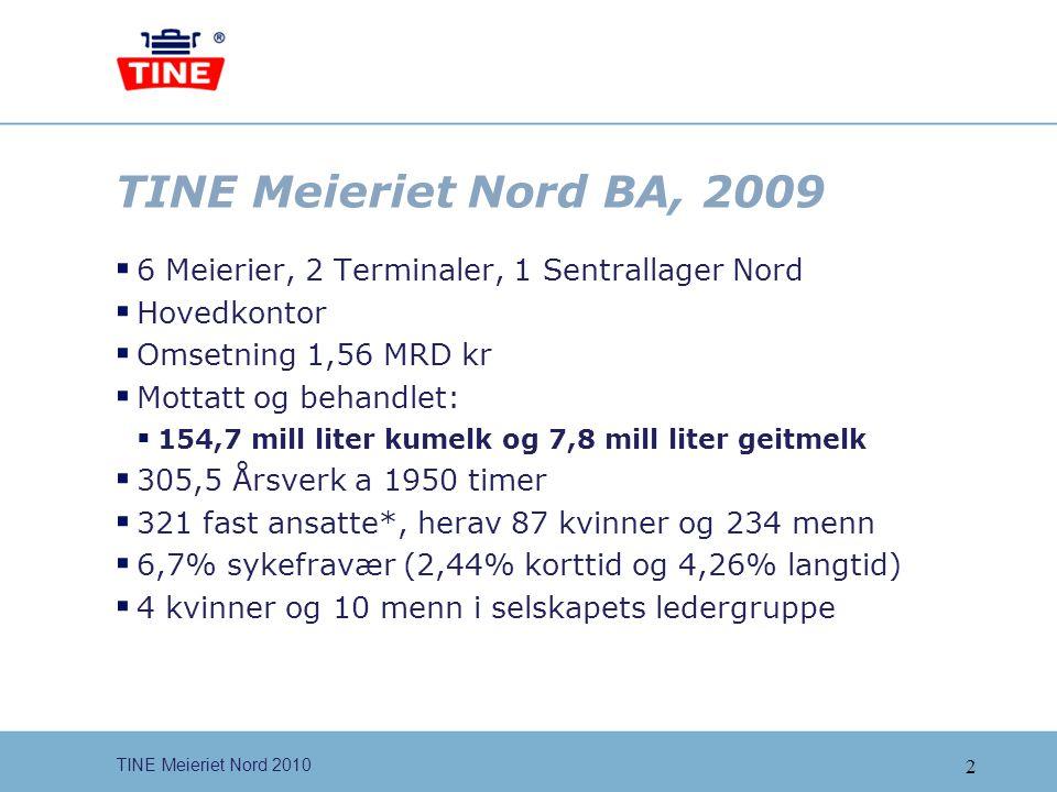 TINE Meieriet Nord BA, 2009 6 Meierier, 2 Terminaler, 1 Sentrallager Nord. Hovedkontor. Omsetning 1,56 MRD kr.