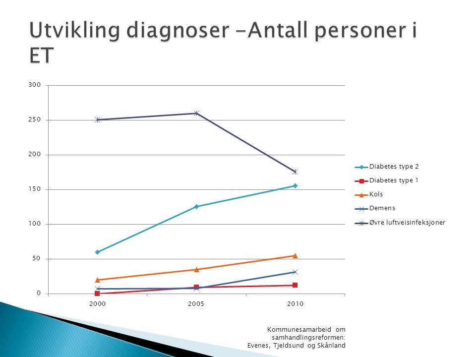Utvikling diagnoser -Antall personer i ET