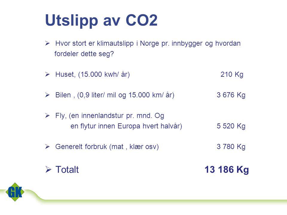 Utslipp av CO2 Hvor stort er klimautslipp i Norge pr. innbygger og hvordan. fordeler dette seg Huset, (15.000 kwh/ år) 210 Kg.