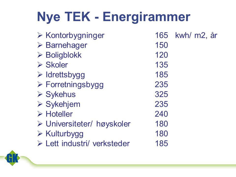 Nye TEK - Energirammer Kontorbygninger 165 kwh/ m2, år Barnehager 150