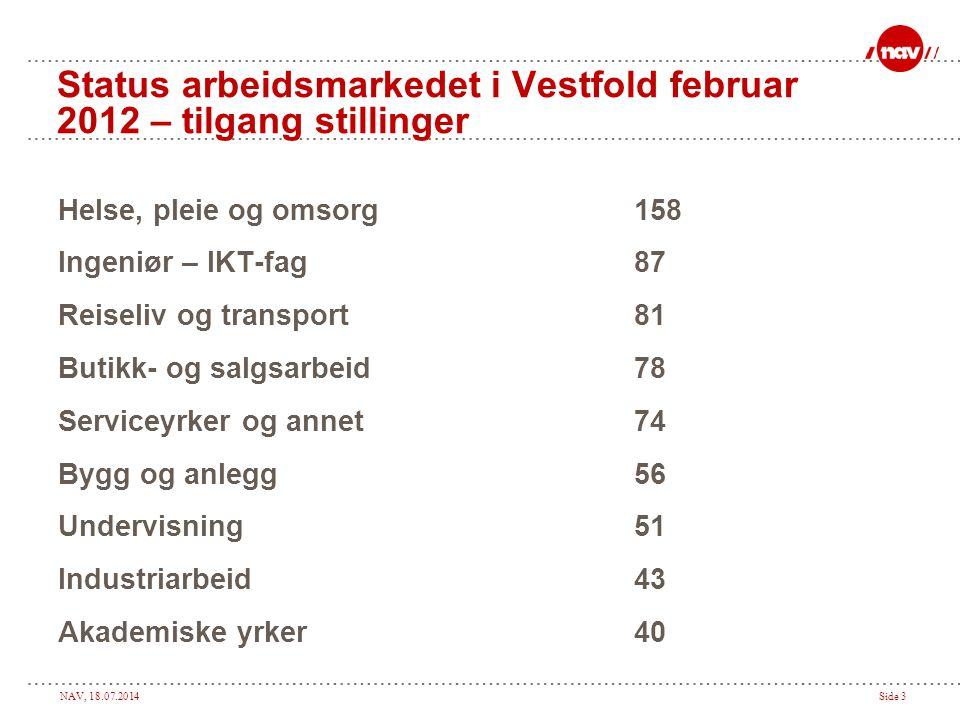 Status arbeidsmarkedet i Vestfold februar 2012 – tilgang stillinger
