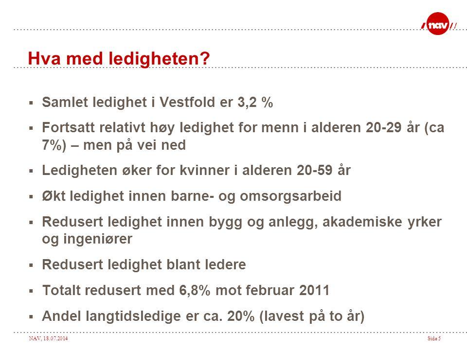 Hva med ledigheten Samlet ledighet i Vestfold er 3,2 %