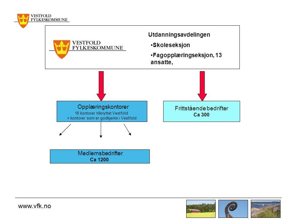 Utdanningsavdelingen