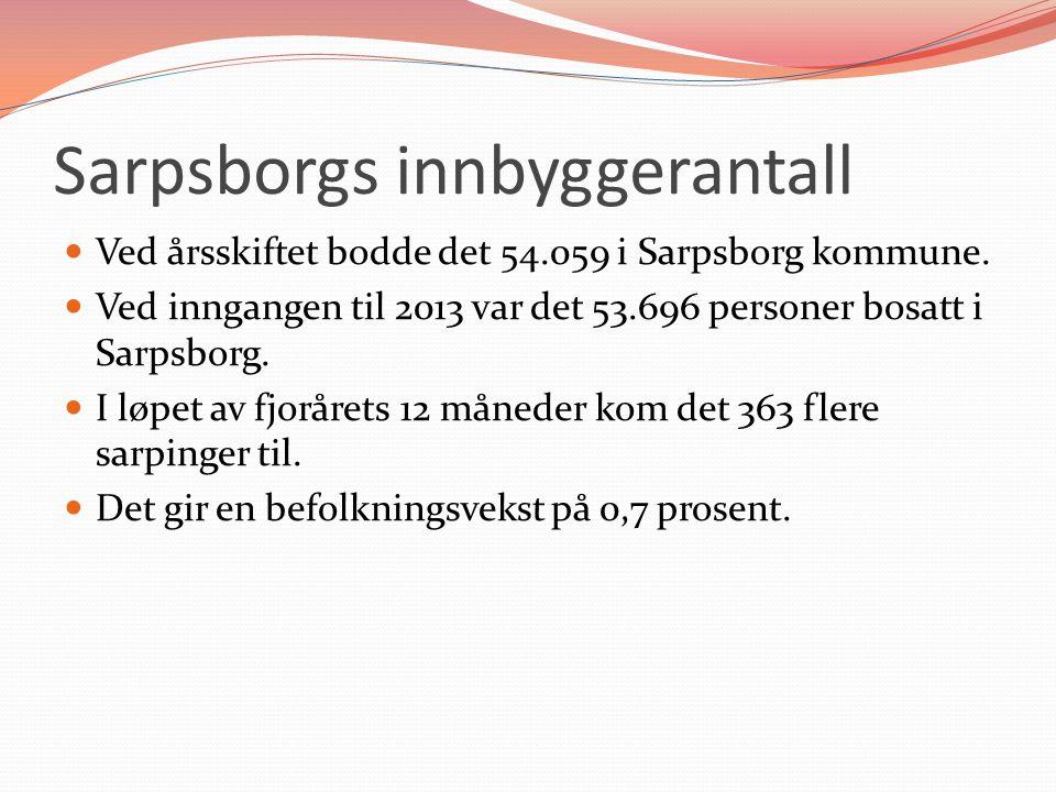 Sarpsborgs innbyggerantall
