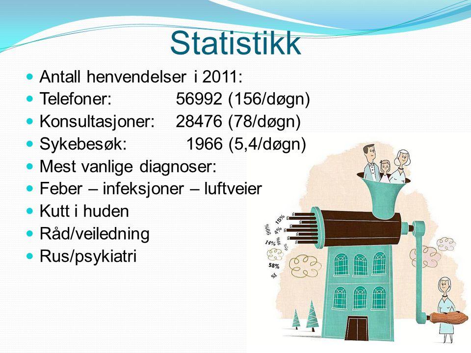 Statistikk Antall henvendelser i 2011: Telefoner: 56992 (156/døgn)