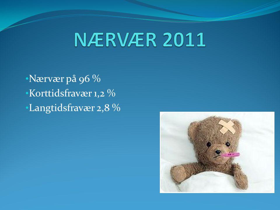 Nærvær på 96 % Korttidsfravær 1,2 % Langtidsfravær 2,8 %