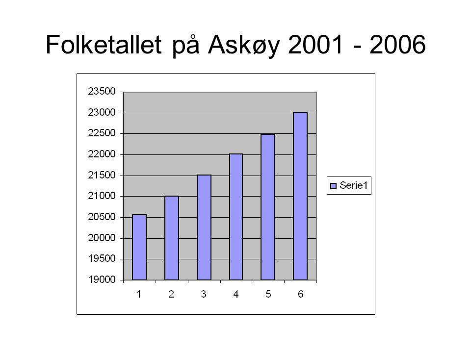 Folketallet på Askøy 2001 - 2006