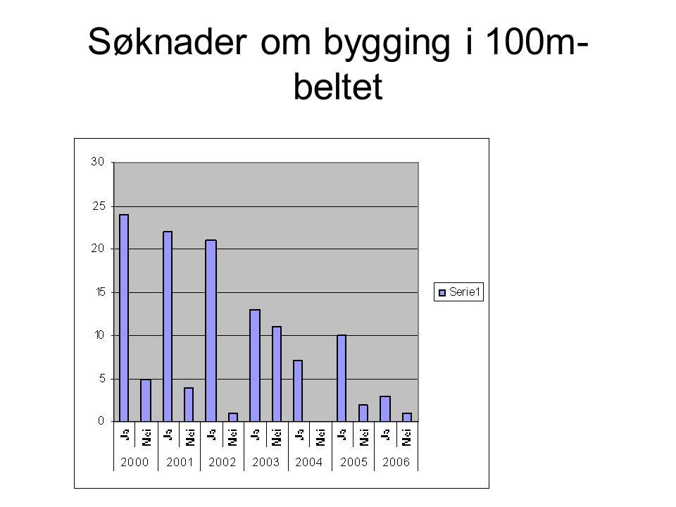 Søknader om bygging i 100m-beltet