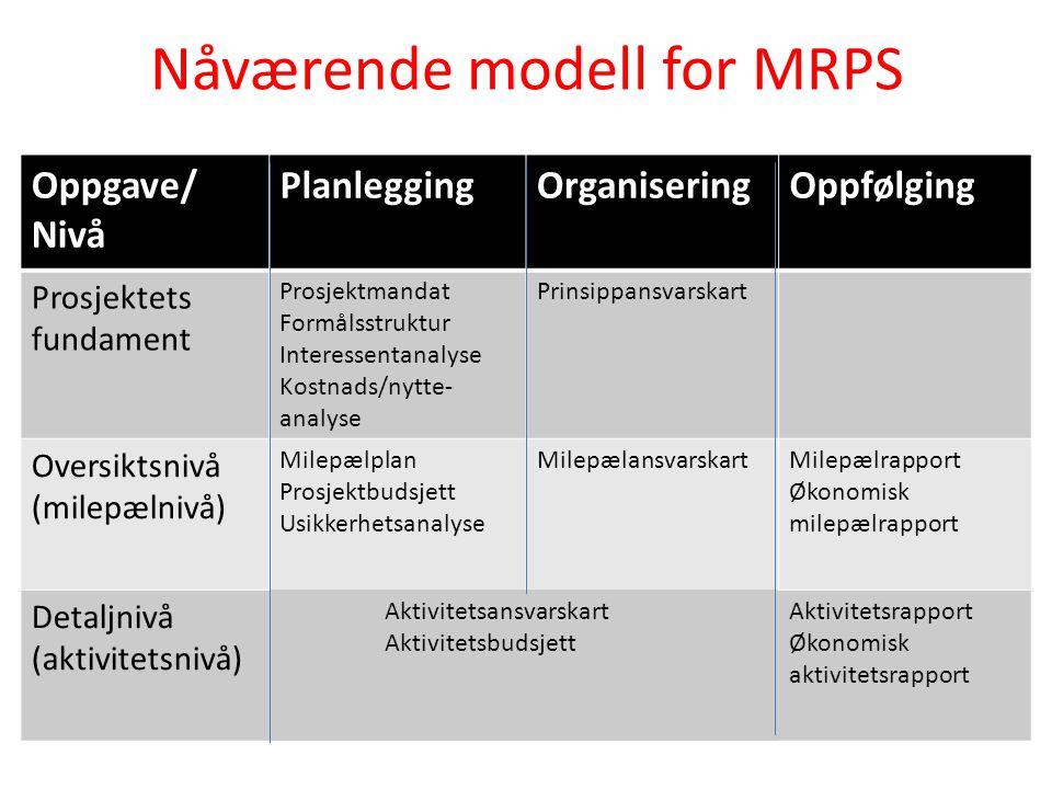 Nåværende modell for MRPS