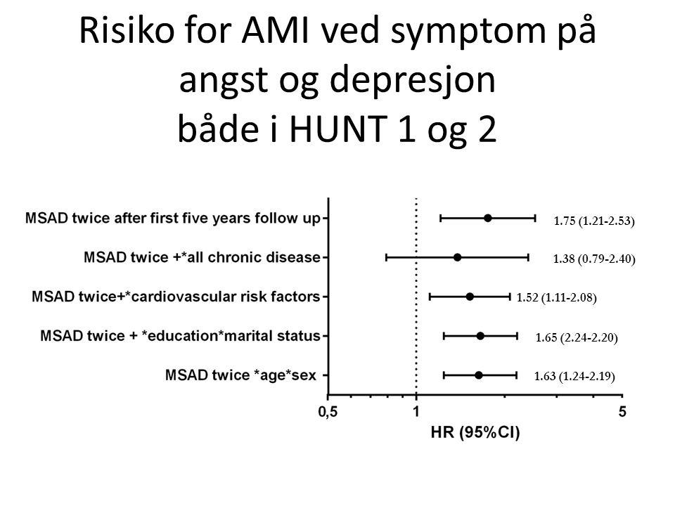 Risiko for AMI ved symptom på angst og depresjon både i HUNT 1 og 2