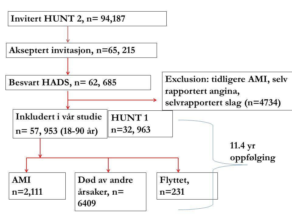 Invitert HUNT 2, n= 94,187 Akseptert invitasjon, n=65, 215. Exclusion: tidligere AMI, selv rapportert angina, selvrapportert slag (n=4734)
