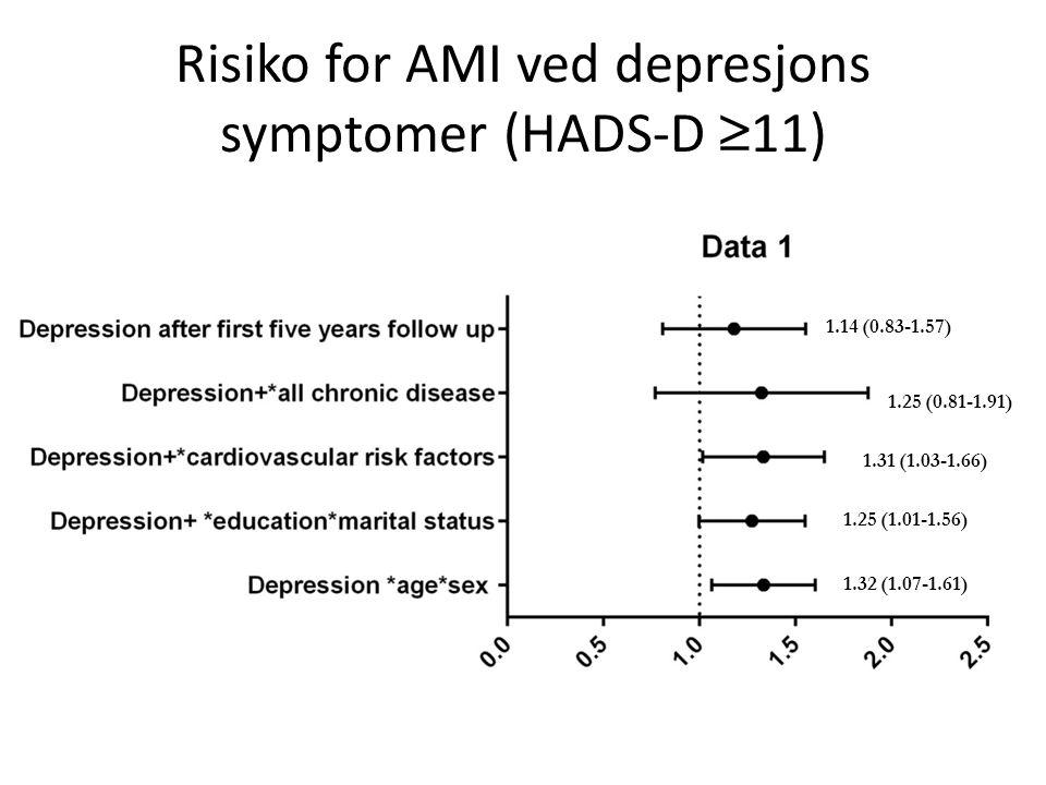 Risiko for AMI ved depresjons symptomer (HADS-D ≥11)