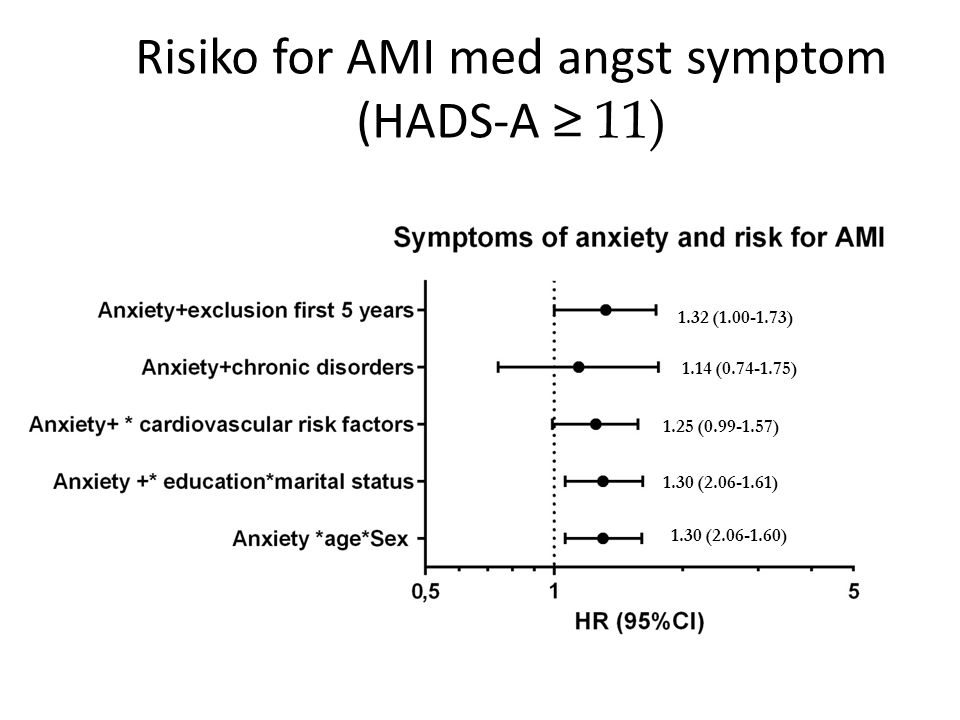 Risiko for AMI med angst symptom (HADS-A ≥ 11)