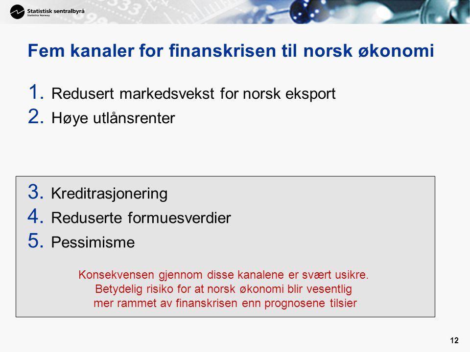 Fem kanaler for finanskrisen til norsk økonomi