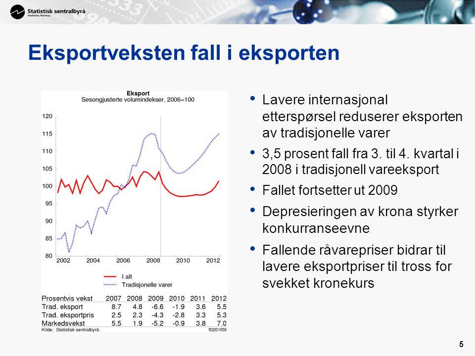 Eksportveksten fall i eksporten