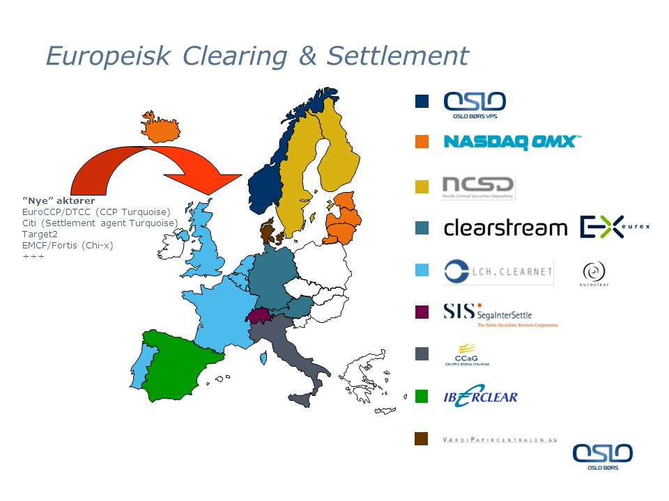 Europeisk Clearing & Settlement