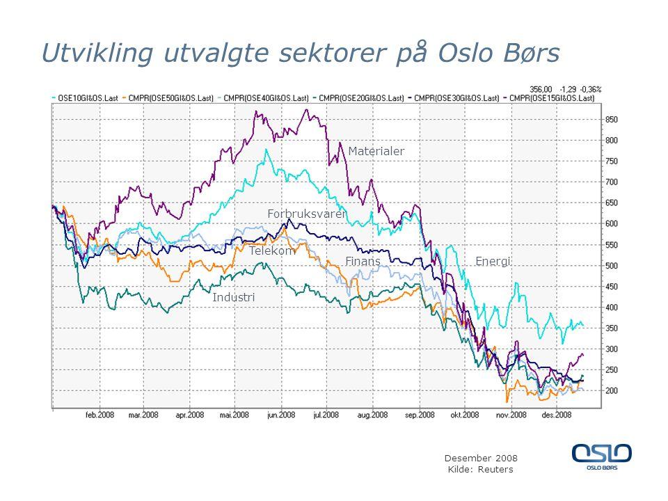 Utvikling utvalgte sektorer på Oslo Børs