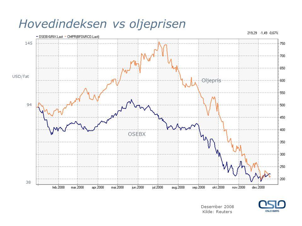 Hovedindeksen vs oljeprisen