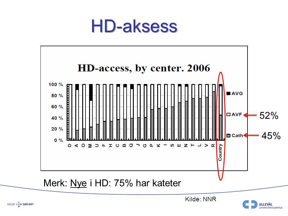 HD-aksess 52% 45% Merk: Nye i HD: 75% har kateter Kilde: NNR