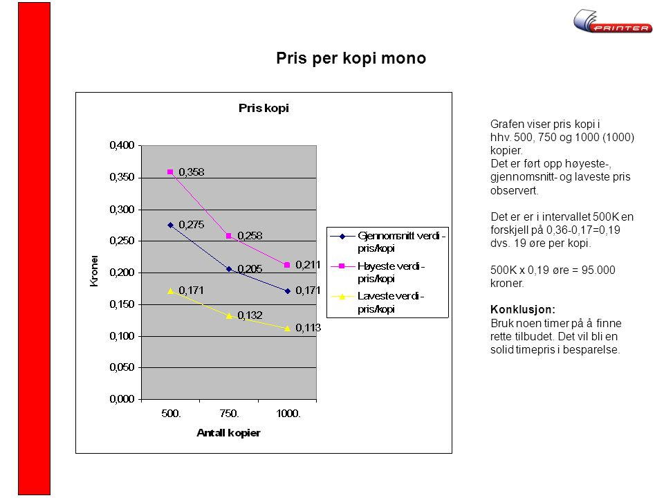 Pris per kopi mono Grafen viser pris kopi i