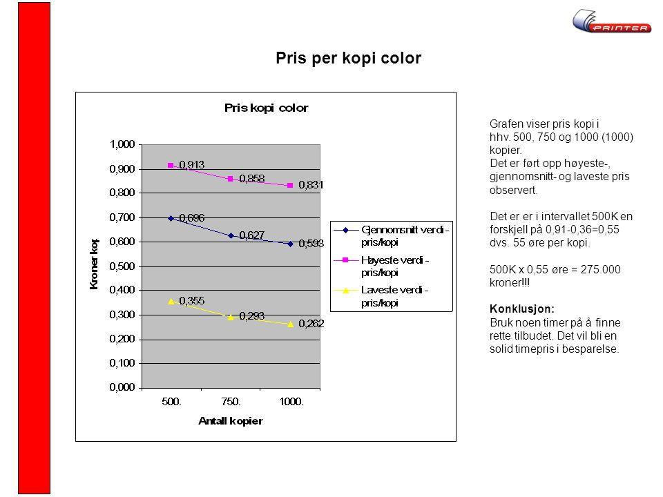 Pris per kopi color Grafen viser pris kopi i