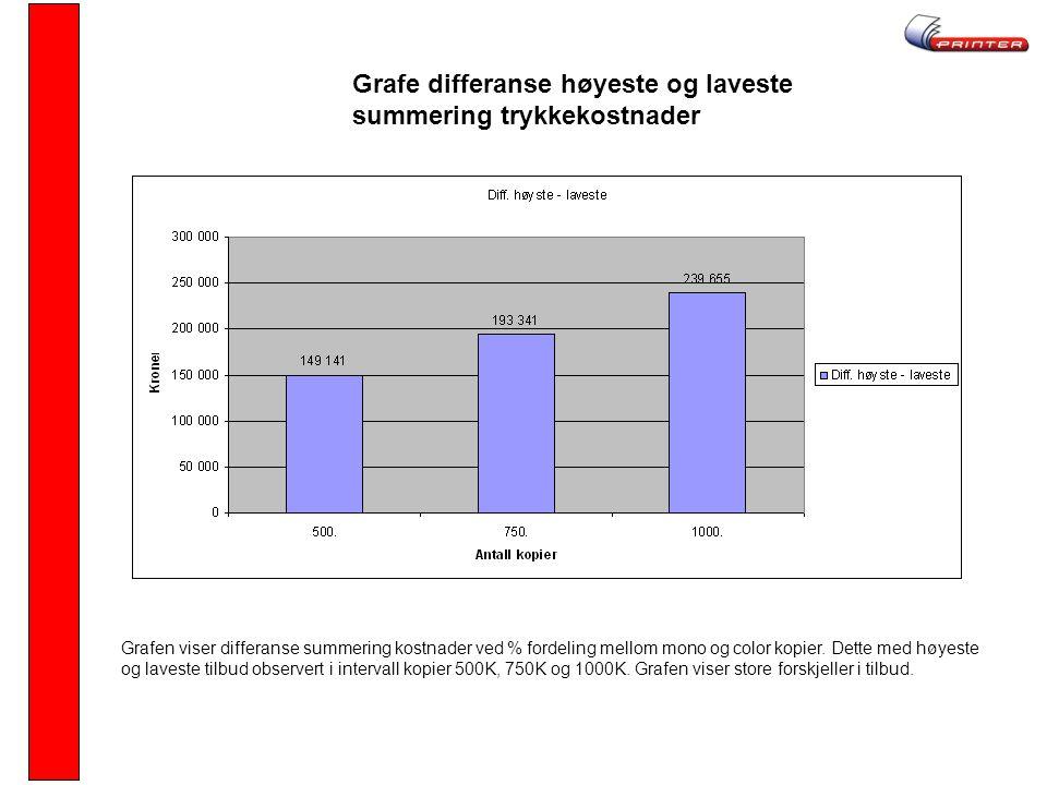 Grafe differanse høyeste og laveste summering trykkekostnader
