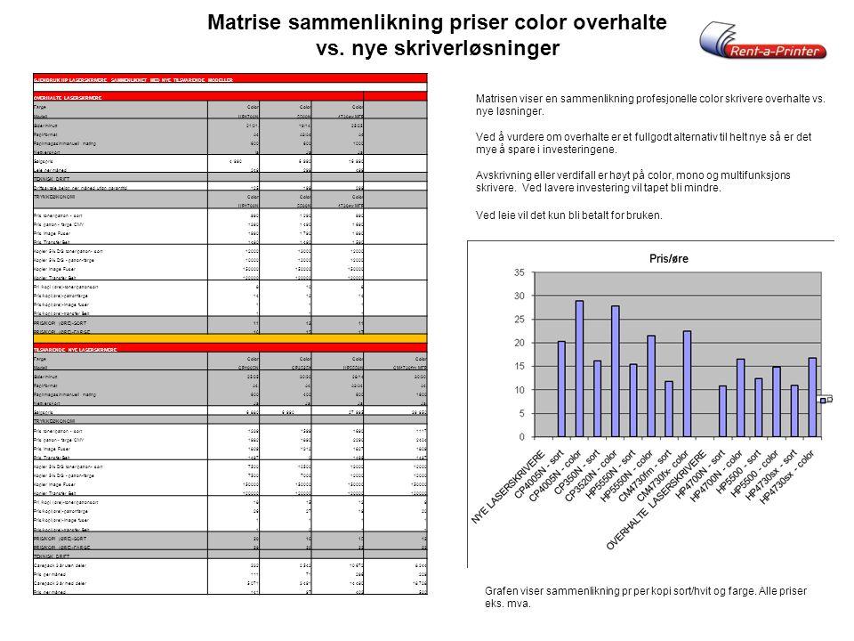 Matrise sammenlikning priser color overhalte vs. nye skriverløsninger