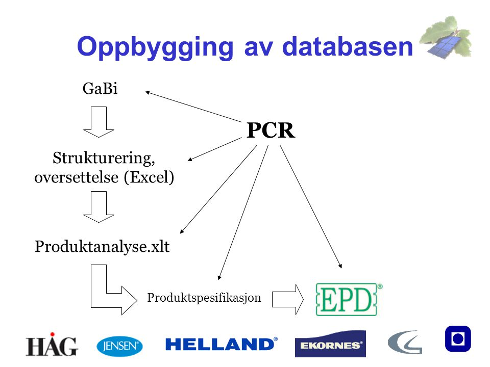 Oppbygging av databasen
