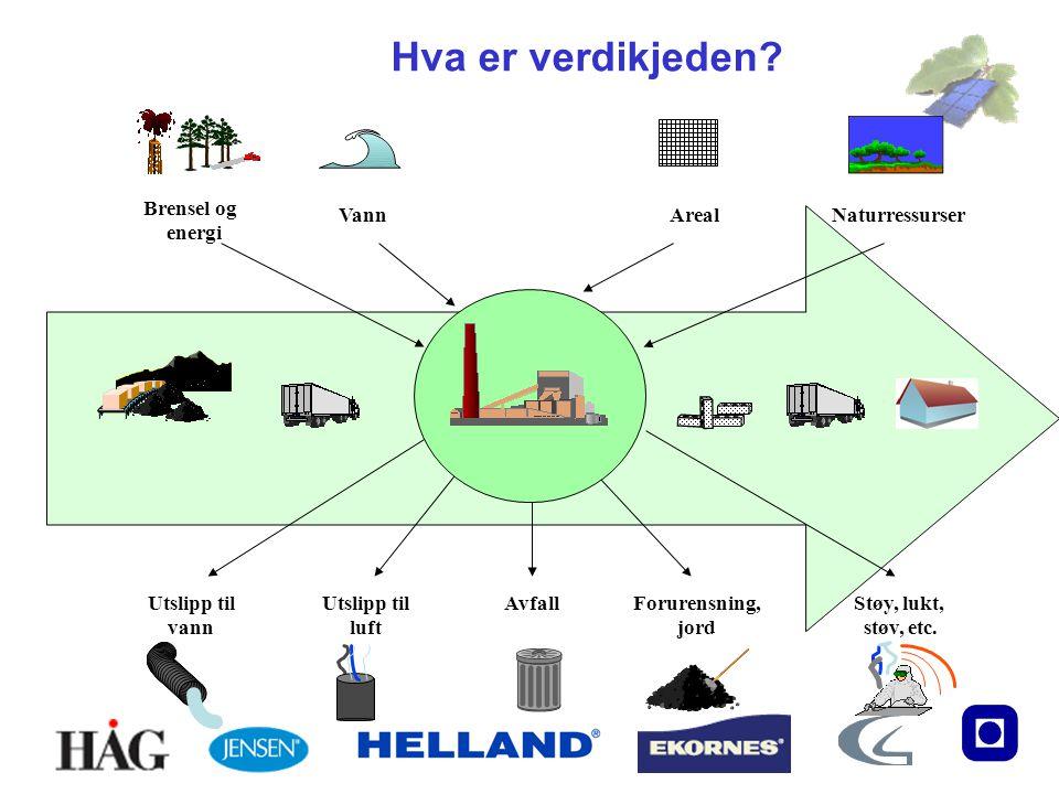 Hva er verdikjeden Brensel og energi Vann Areal Naturressurser