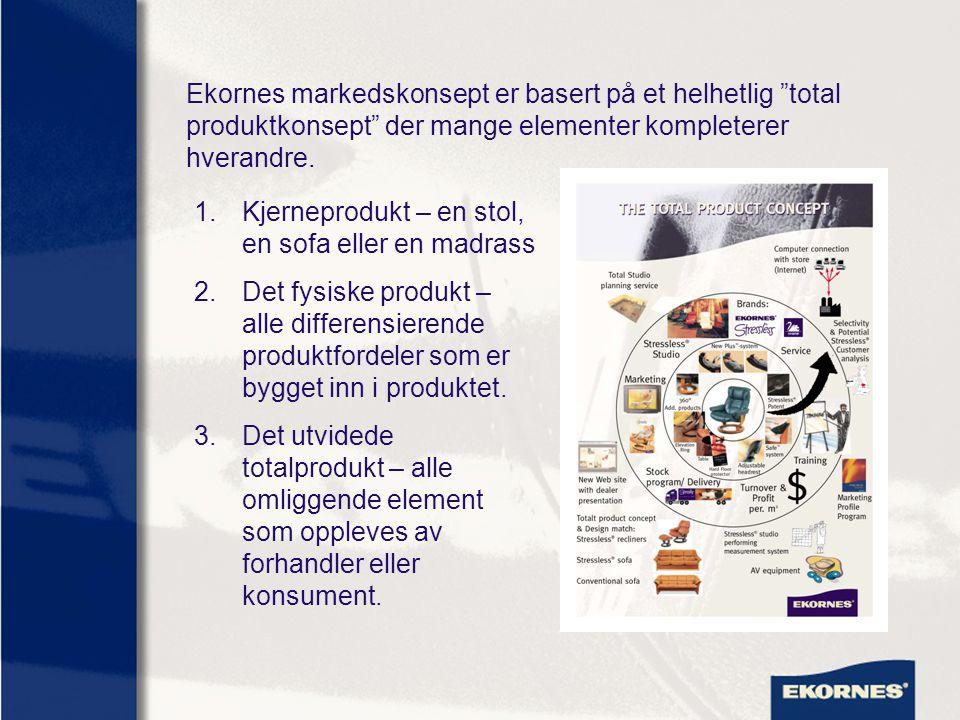 Ekornes markedskonsept er basert på et helhetlig total produktkonsept der mange elementer kompleterer hverandre.