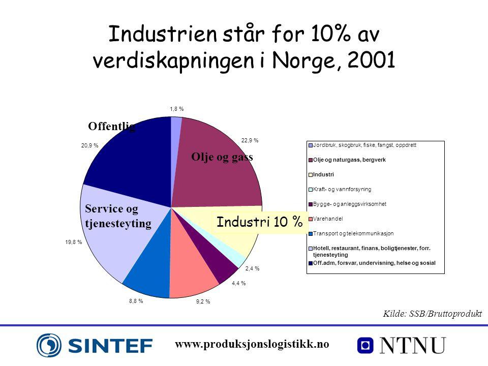 Industrien står for 10% av verdiskapningen i Norge, 2001