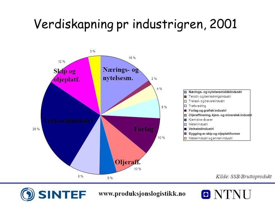 Verdiskapning pr industrigren, 2001