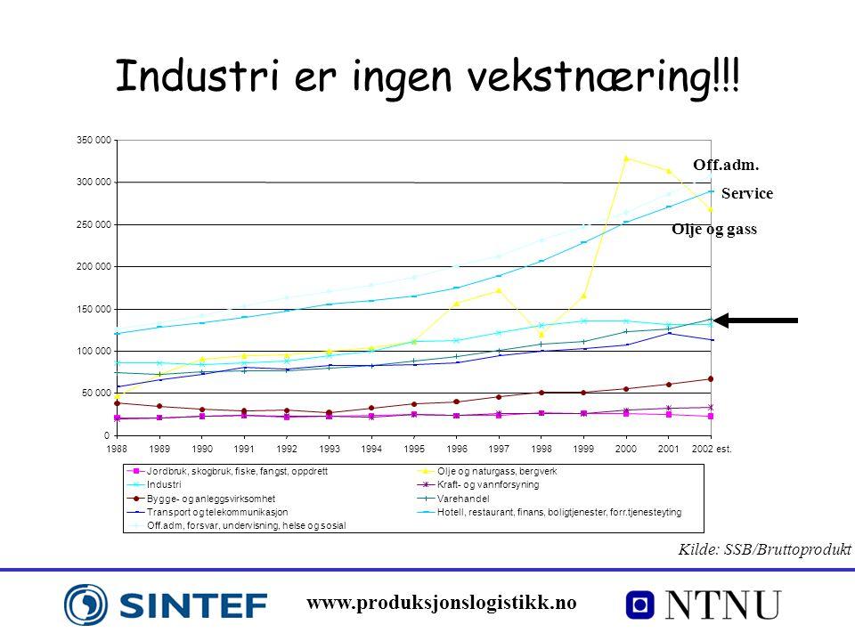 Industri er ingen vekstnæring!!!