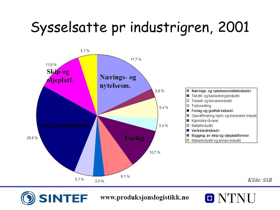 Sysselsatte pr industrigren, 2001