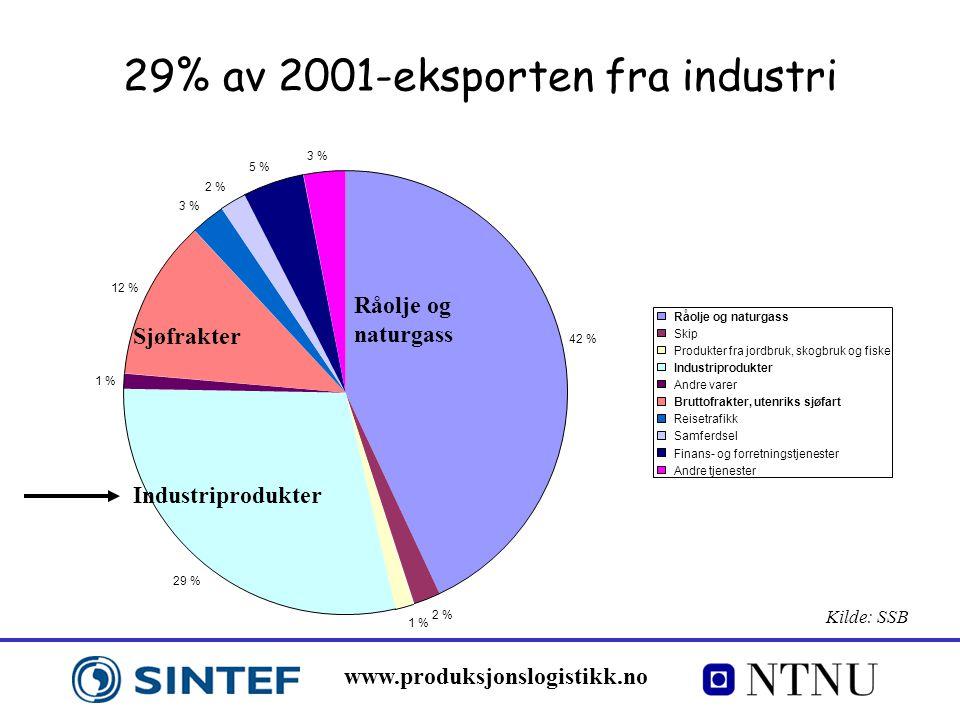 29% av 2001-eksporten fra industri