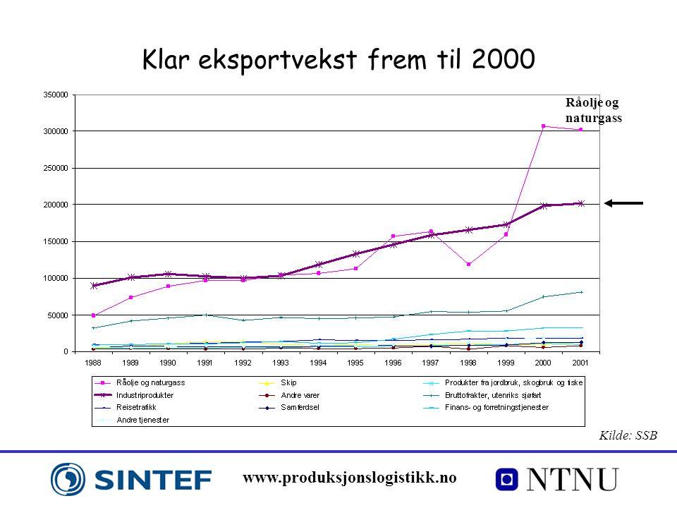 Klar eksportvekst frem til 2000