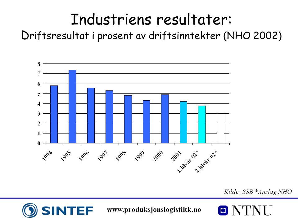 Industriens resultater: Driftsresultat i prosent av driftsinntekter (NHO 2002)