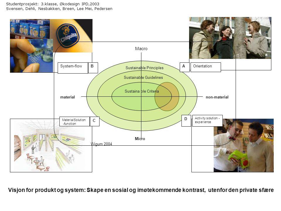 Studentprosjekt: 3.klasse, Økodesign IPD,2003