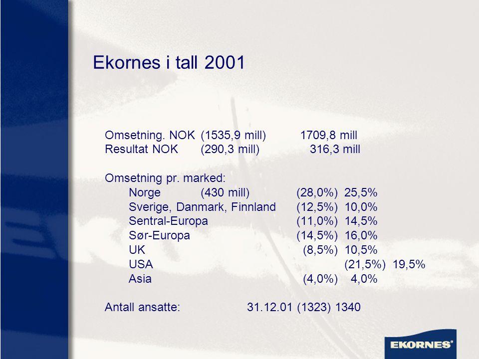 Ekornes i tall 2001 Omsetning. NOK (1535,9 mill) 1709,8 mill