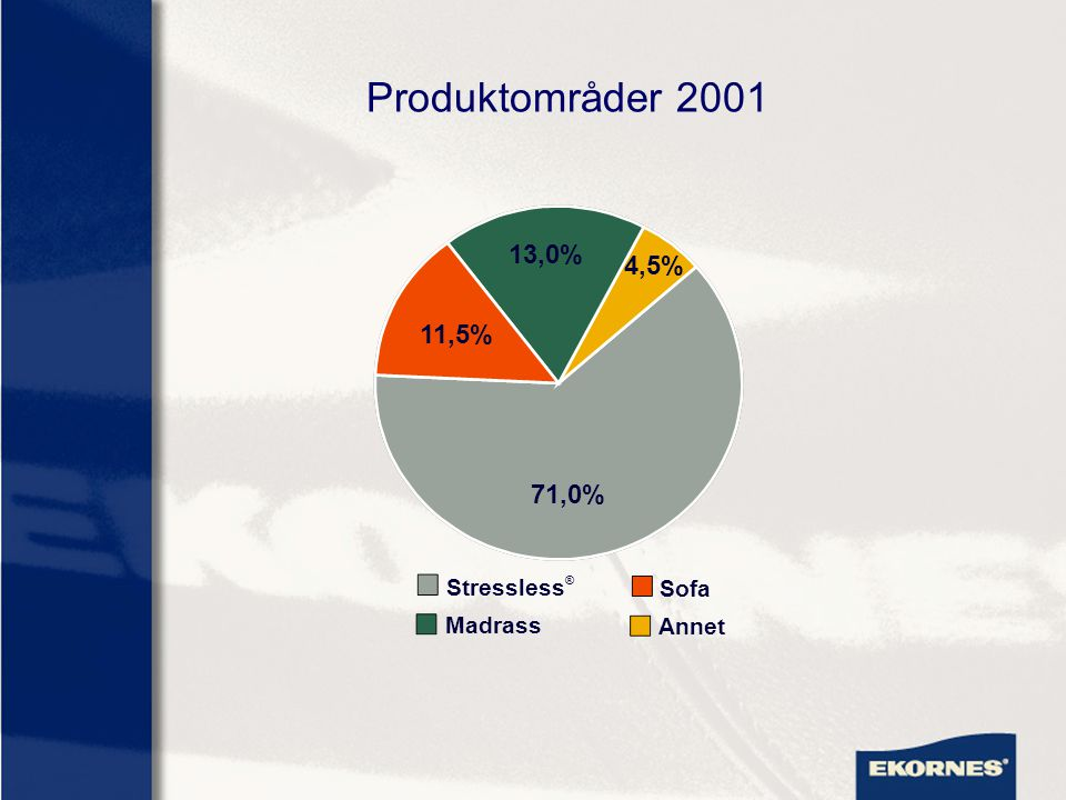 Produktområder 2001 13,0% 4,5% 11,5% 71,0% Stressless® Sofa Madrass