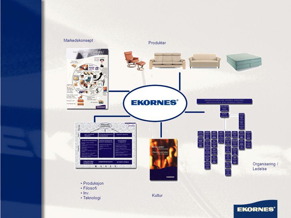 Markedskonsept Produkter Organisering / Ledelse Produksjon Filosofi Inv. Teknologi Kultur