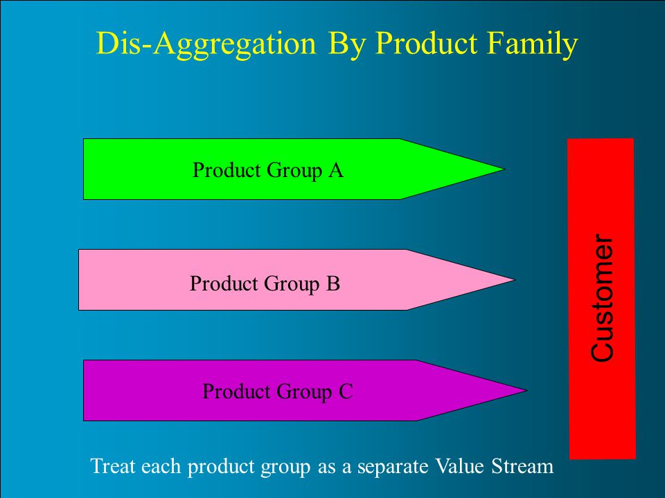 Dis-Aggregation By Product Family
