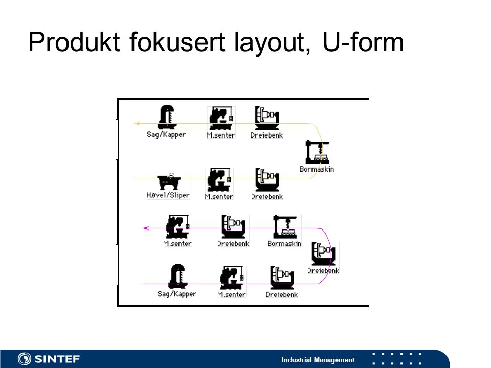 Produkt fokusert layout, U-form