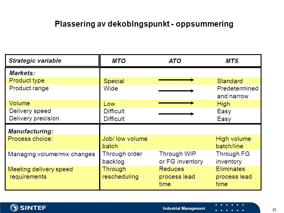 Plassering av dekoblngspunkt - oppsummering