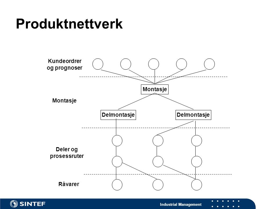 Produktnettverk Kundeordrer og prognoser Montasje Montasje Delmontasje