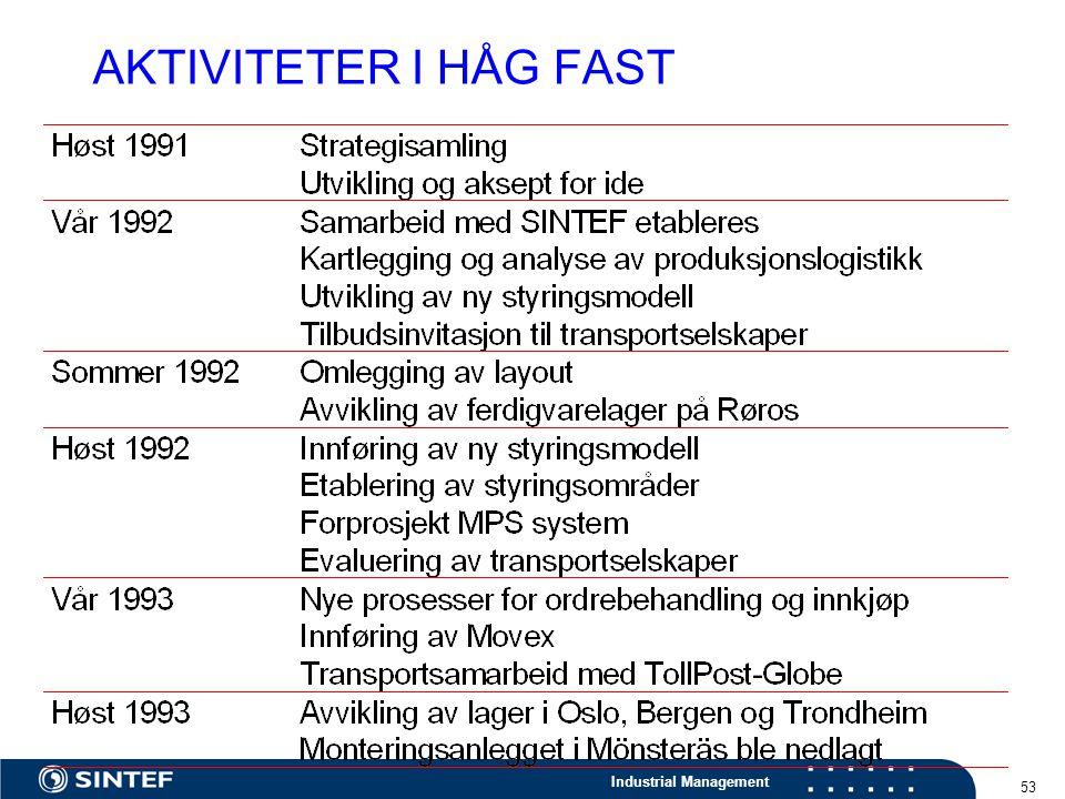 AKTIVITETER I HÅG FAST