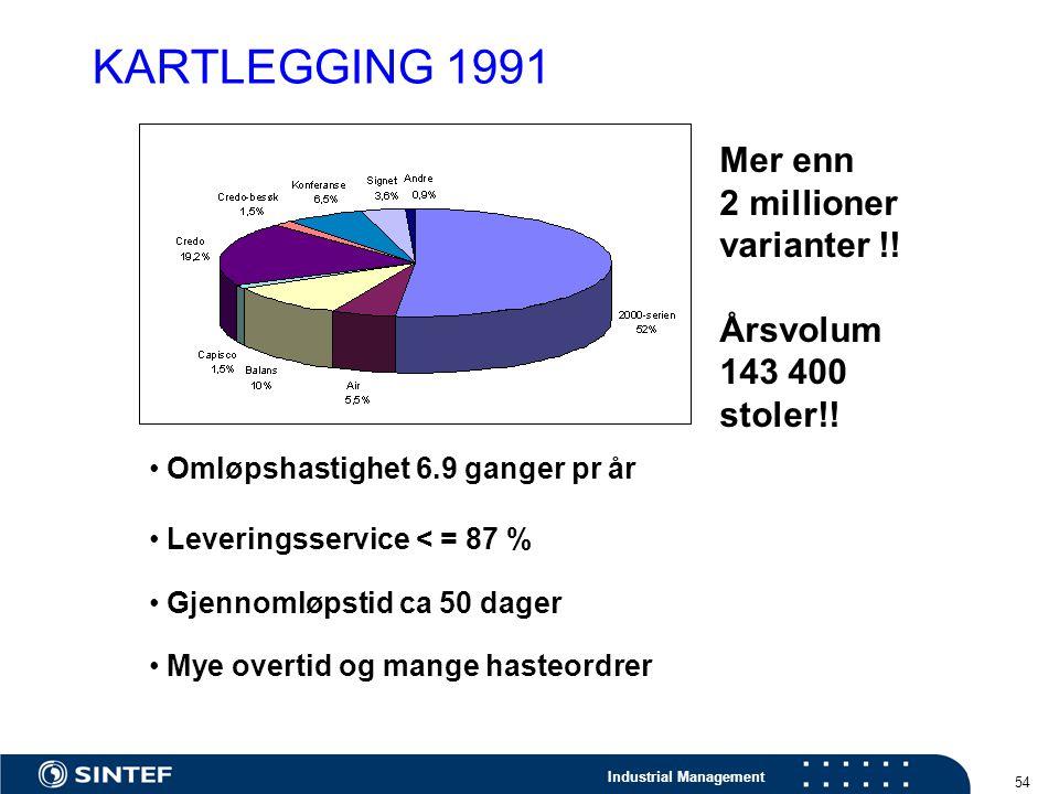 KARTLEGGING 1991 Mer enn 2 millioner varianter !! Årsvolum