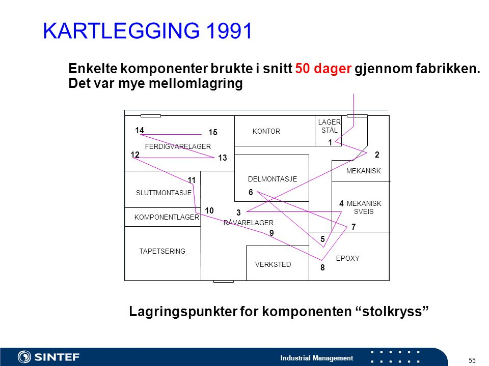 KARTLEGGING 1991 Enkelte komponenter brukte i snitt 50 dager gjennom fabrikken. Det var mye mellomlagring.