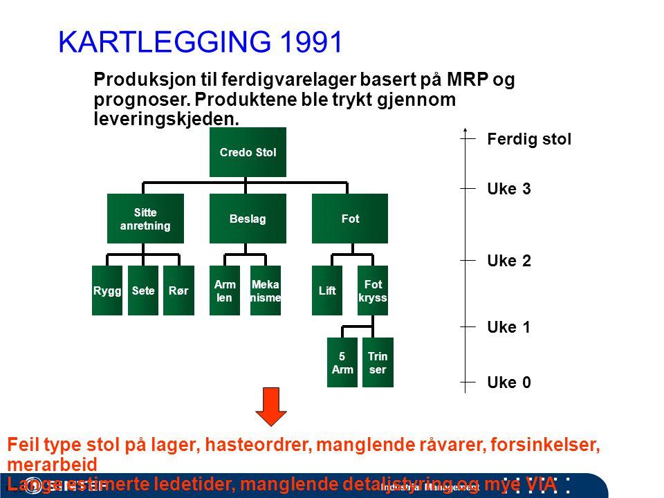 KARTLEGGING 1991 Produksjon til ferdigvarelager basert på MRP og prognoser. Produktene ble trykt gjennom leveringskjeden.